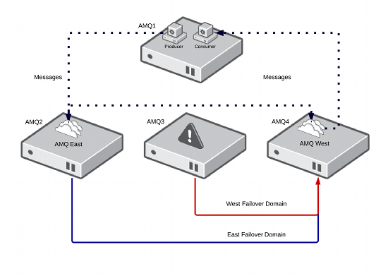 Resilient Messaging Architecture - Failover State 1