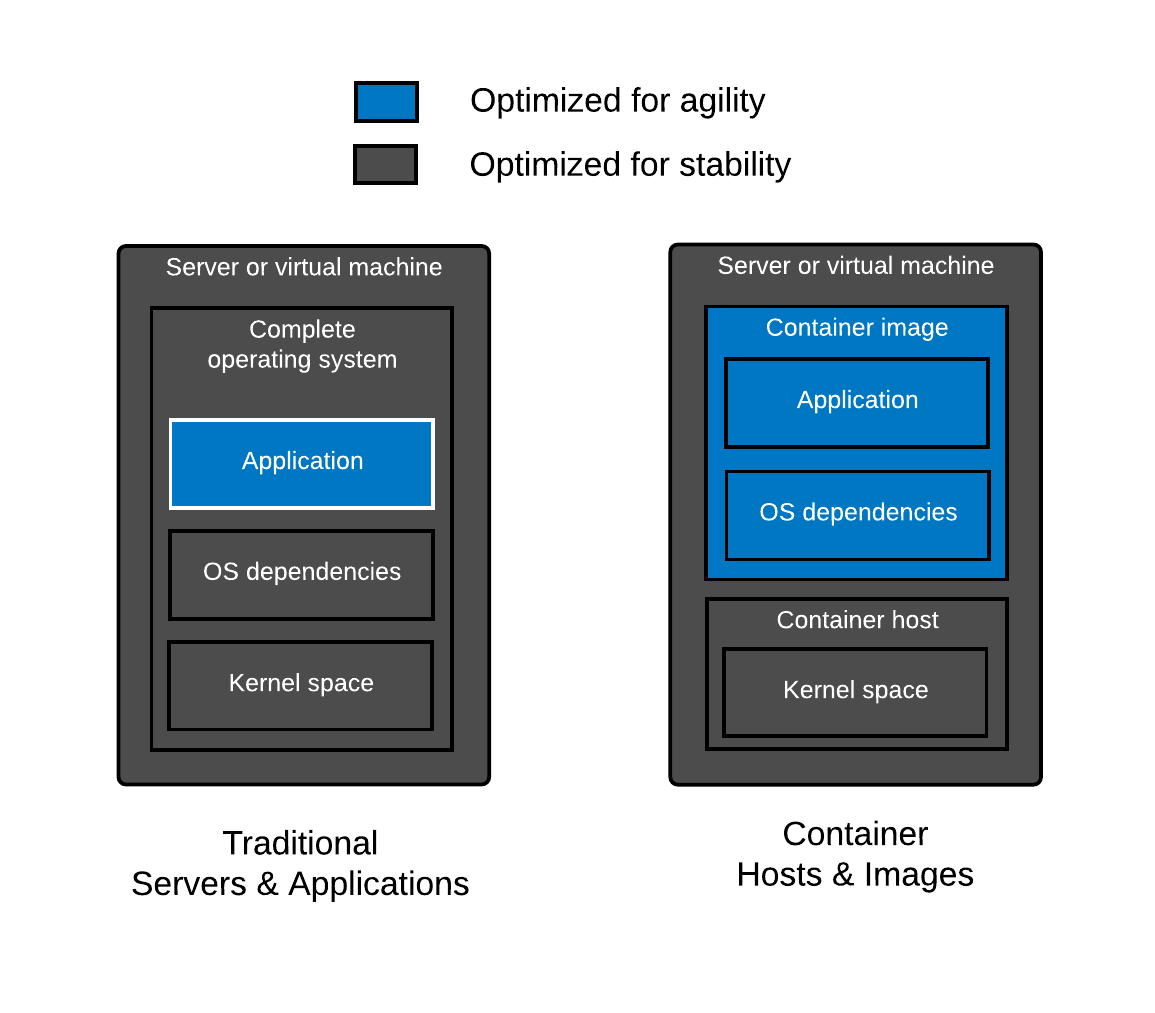 A Comparison of Linux Container Images