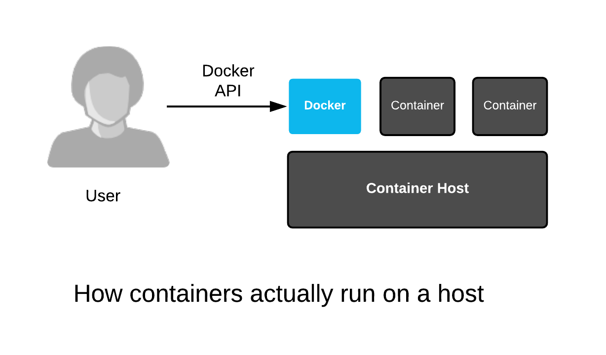 Containers Don't Run on Docker | Crunch Tools