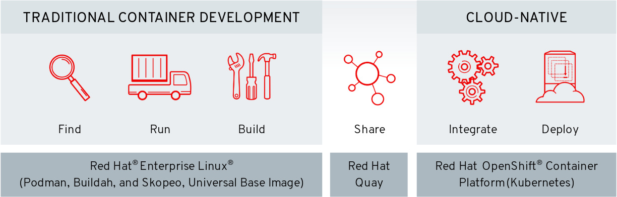 Podman and CRI-O in RHEL 8 and OpenShift 4 | Crunch Tools