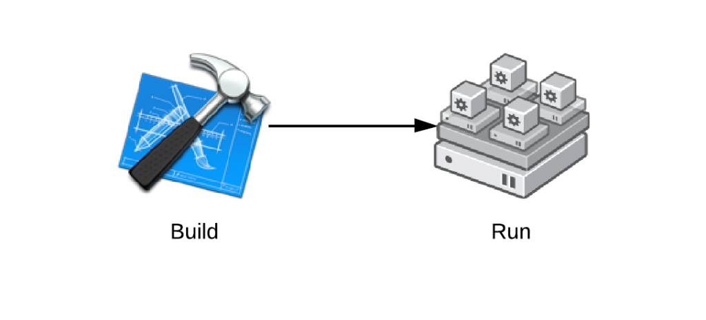 Core Builds - Build & Run