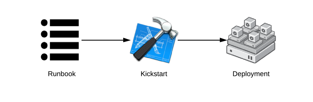 Core Builds - Kickstart