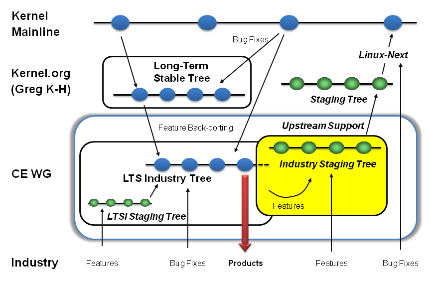 industry staging